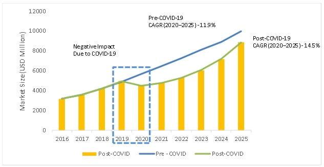 BIM Market Trends - Post COVID