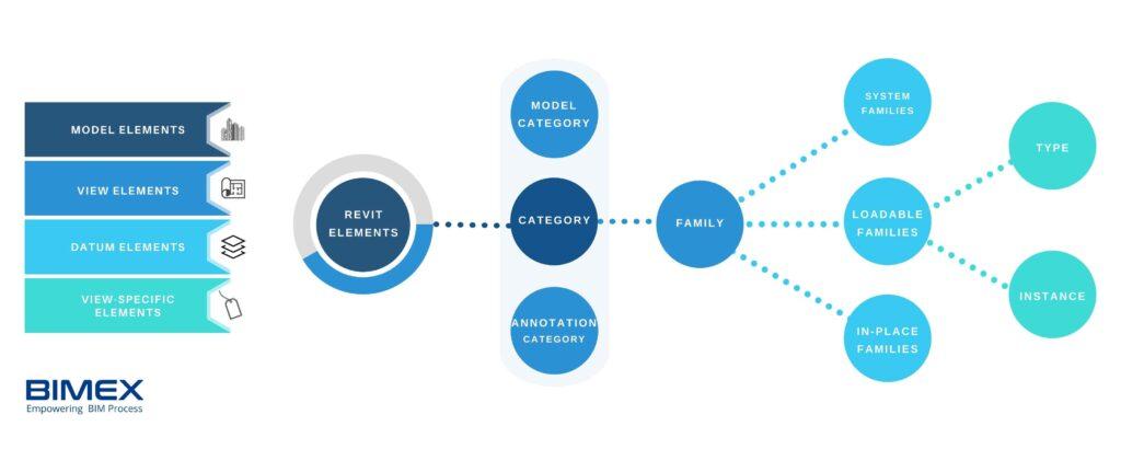 Revit Family Types